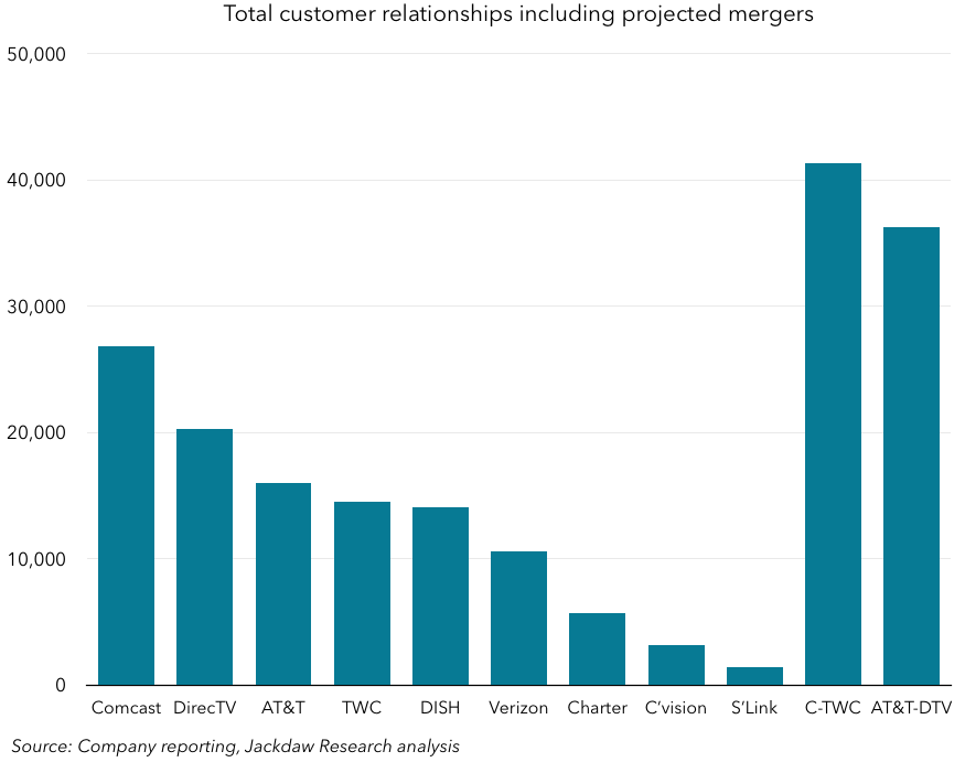 Total customer relationships incl mergers