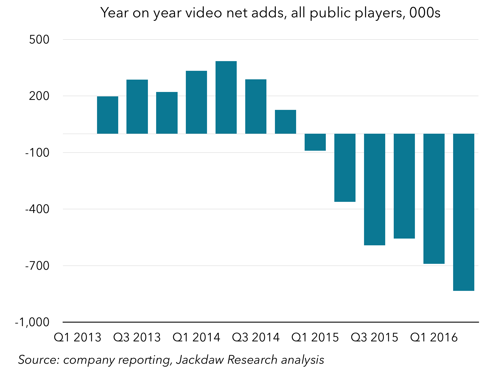 Q2 2016 Cord Cutting large all public players